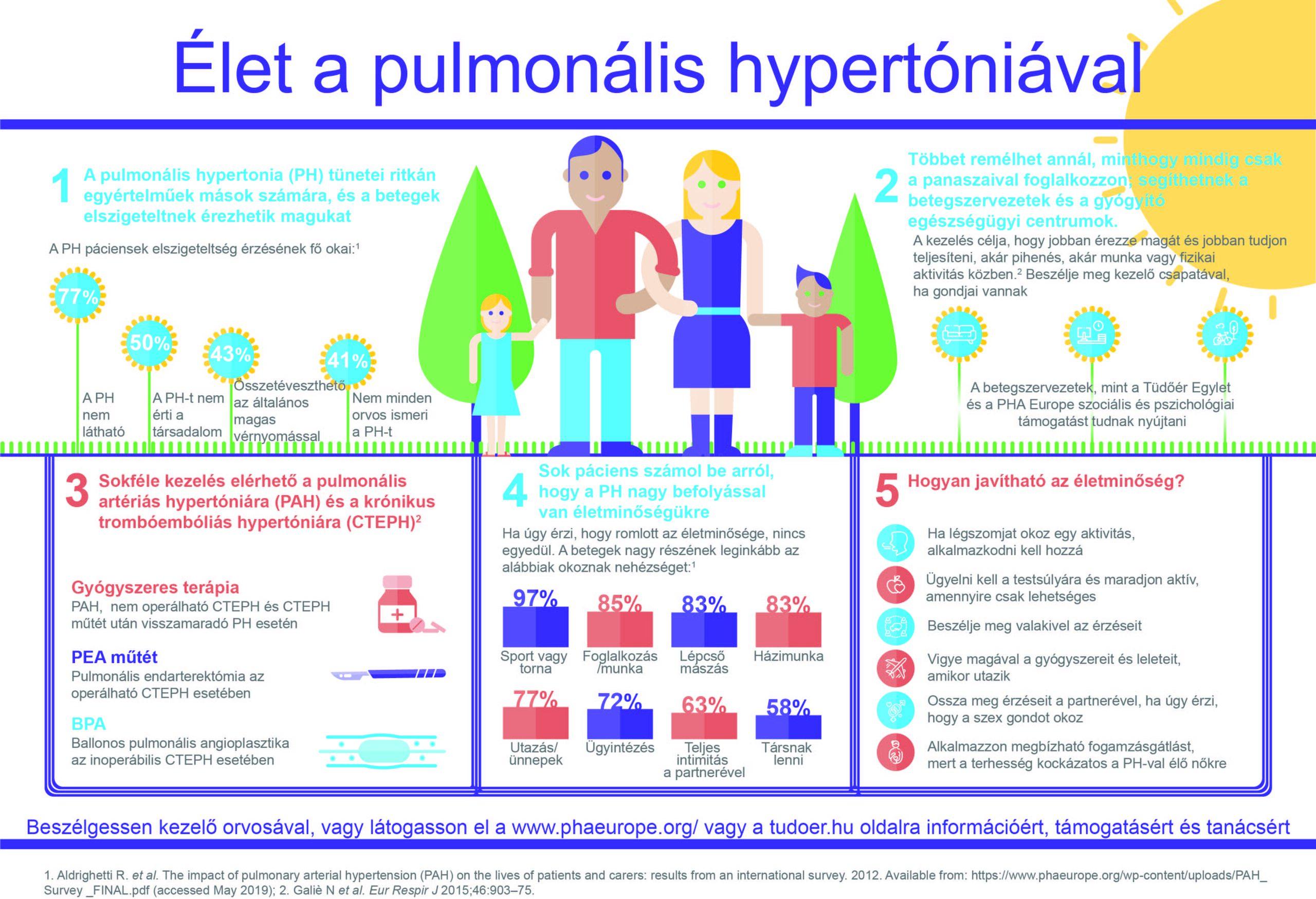 Élet a pulmonális hypertóniával